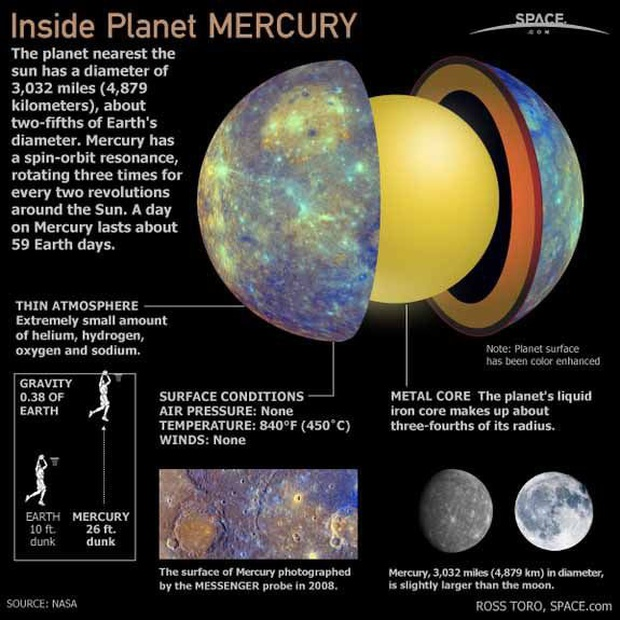 Những sự thật thú vị về hành tinh gần Mặt trời nhất - sao Thủy - Ảnh 4.