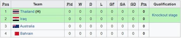 Tất tần tật những điều cần biết về giải U23 châu Á 2020, chiến dịch lớn tiếp theo của U23 Việt Nam: Chung kết diễn ra vào... mùng hai tết - Ảnh 4.