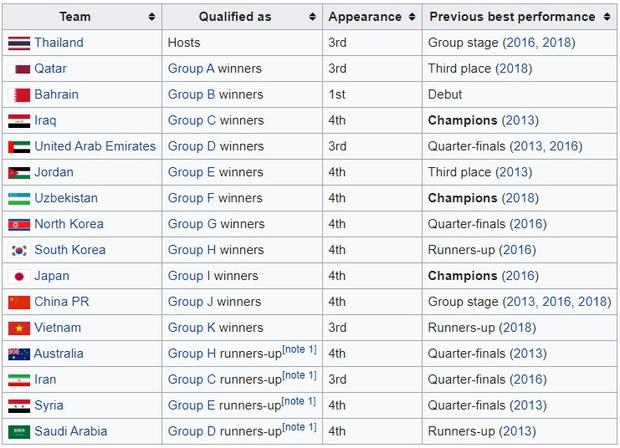 Tất tần tật những điều cần biết về giải U23 châu Á 2020, chiến dịch lớn tiếp theo của U23 Việt Nam: Chung kết diễn ra vào... mùng hai tết - Ảnh 2.