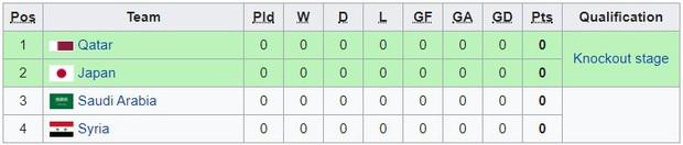 Tất tần tật những điều cần biết về giải U23 châu Á 2020, chiến dịch lớn tiếp theo của U23 Việt Nam: Chung kết diễn ra vào... mùng hai tết - Ảnh 5.