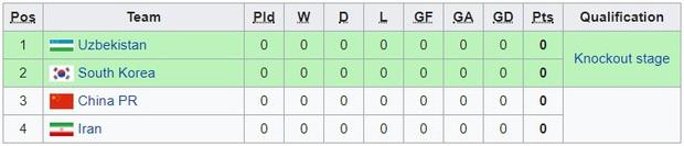 Tất tần tật những điều cần biết về giải U23 châu Á 2020, chiến dịch lớn tiếp theo của U23 Việt Nam: Chung kết diễn ra vào... mùng hai tết - Ảnh 6.