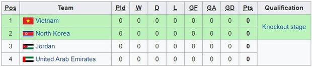 Tất tần tật những điều cần biết về giải U23 châu Á 2020, chiến dịch lớn tiếp theo của U23 Việt Nam: Chung kết diễn ra vào... mùng hai tết - Ảnh 7.