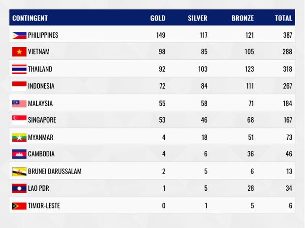 Lịch sử: Lần đầu tiên sau 10 năm, thể thao Việt Nam kết thúc SEA Games với vị trí thứ hai toàn đoàn, lần đầu tiên sau 16 năm đứng trên Thái Lan - Ảnh 2.