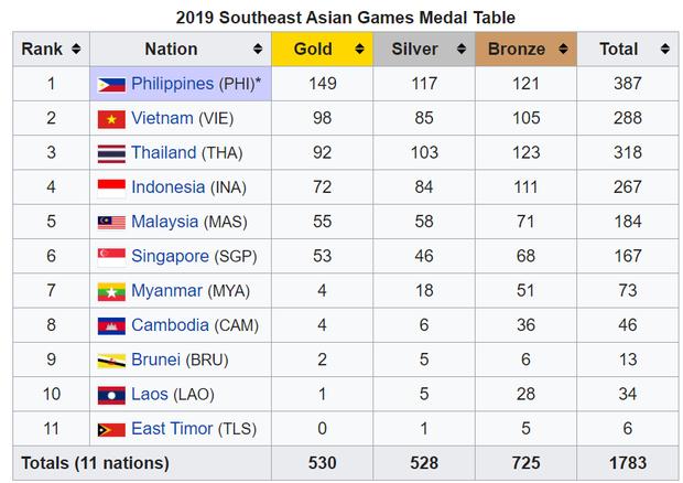 Đội nhà thua sấp mặt, fan Indonesia kéo vào Wikipedia đổi số huy chương của Việt Nam về 0, tự tâng bản thân lên con số không tưởng 9999999 HCV - Ảnh 2.