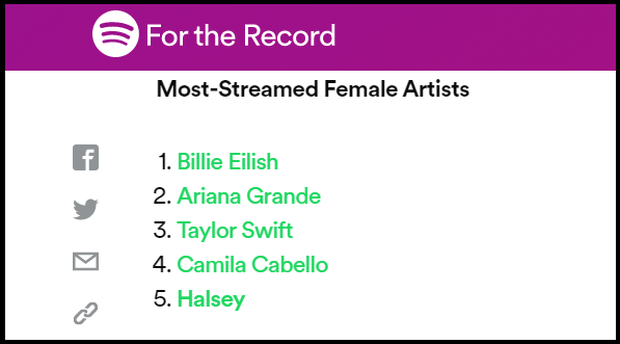 Làng nhạc thế giới chứng kiến sự đổi ngôi ấn tượng của ngôi sao thế hệ mới: Ariana Grande, Billie Eilish hay Lizzo, Lil Nas X liệu có đủ sức kế thừa? - Ảnh 35.