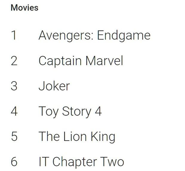 ENDGAME dẫn đầu xu hướng tra Google trên thế giới nhưng chỉ là Á Hậu 2 phim hot ở Việt Nam vì Joker - Ảnh 1.