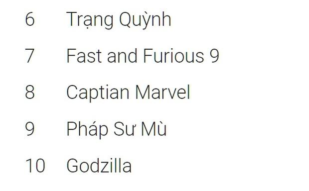 ENDGAME dẫn đầu xu hướng tra Google trên thế giới nhưng chỉ là Á Hậu 2 phim hot ở Việt Nam vì Joker - Ảnh 6.