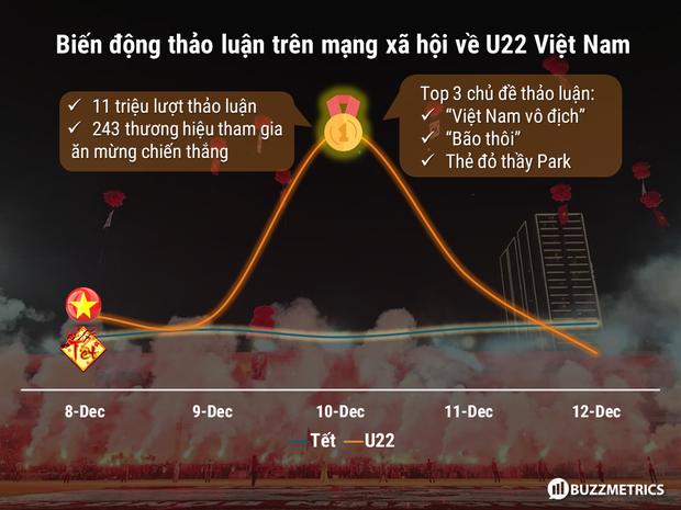 Lịch sử lặp lại: Vô địch SEA Games của U22 Việt Nam tạo biến động trên MXH, thậm chí còn hoành tráng hơn tuyết trắng Thường Châu 2018 - Ảnh 1.