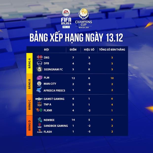 Hủy diệt đối thủ, nhà vô địch FIFA Online 4 Việt Nam chắc suất đi tiếp tại EA Champions Cup Winter 2019 - Ảnh 5.