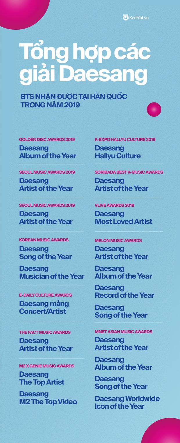 Nhìn lại 1 năm đại thắng của BTS: Lên ngôi ông hoàng với duy nhất 1 album, scandal không thể quật đổ ngai vàng Kpop - Ảnh 14.
