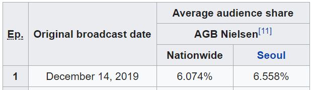 Crash Landing On You mang danh bom tấn cuối năm tvN, cớ sao rating thua cả Hotel Del Luna lẫn Arthdal Niên Sử Kí thế này? - Ảnh 1.