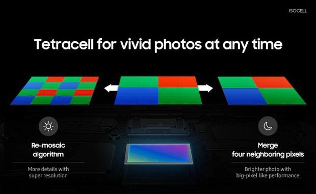 Quên camera 108MP đi, độ phân giải tối ưu nhất hiện nay phải là 12MP - Ảnh 7.