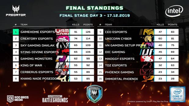 PUBG: Vô địch Predator League VN, GameHome Esports sẽ đại diện Việt Nam du đấu Philippines, tranh giải 400.000 USD - Ảnh 2.