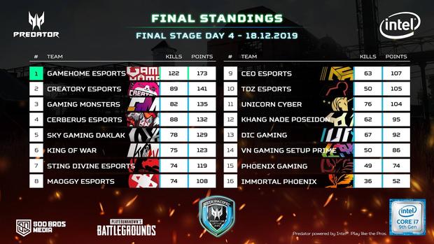 PUBG: Vô địch Predator League VN, GameHome Esports sẽ đại diện Việt Nam du đấu Philippines, tranh giải 400.000 USD - Ảnh 3.