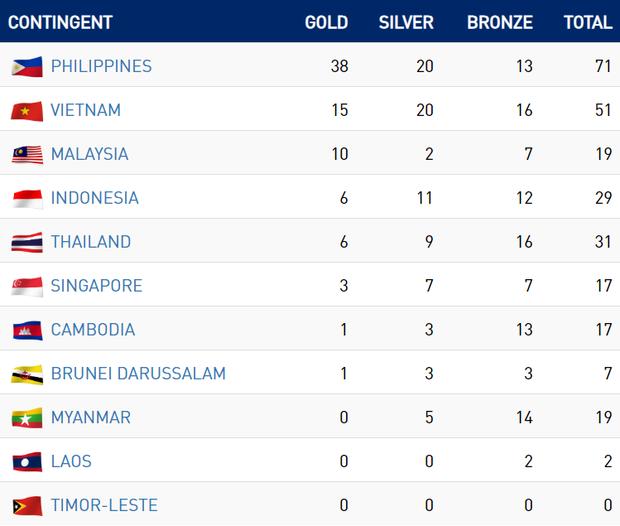 SEA Games 30 ngày 2/12: Thái Lan giúp tuyển nữ Việt Nam vào bán kết ở ngôi nhất bảng - Ảnh 3.