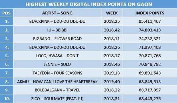 """Top 10 ca khúc Kpop có điểm digital hàng tuần cao nhất trên Gaon: Loạt """"quái vật nhạc số"""" như IU, BIGBANG vẫn không thể đánh bại nhóm nữ nhà YG - Ảnh 8."""