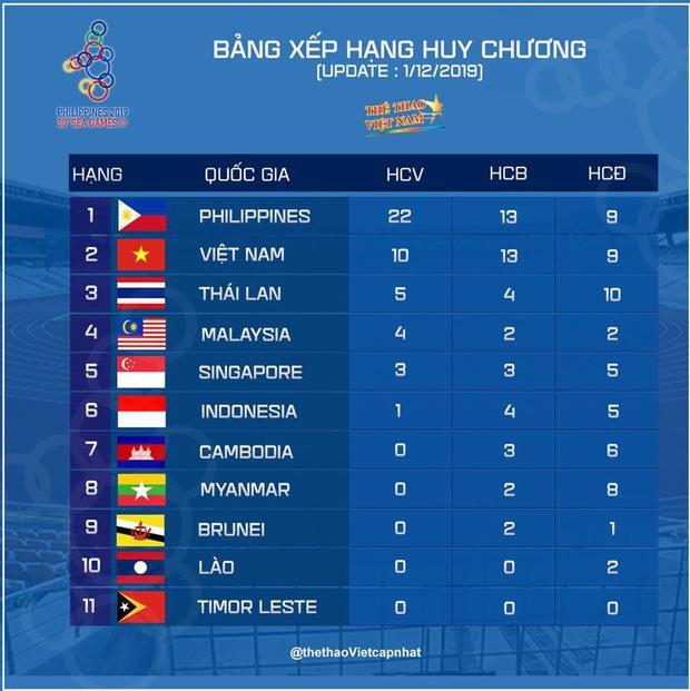 MZ Khiên bàng hoàng kể lại sự cố máy bay khi cùng đoàn thể thao Việt Nam tới Philippines dự SEA Games 30 - Ảnh 2.