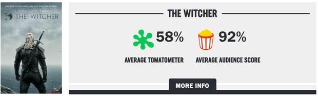 Bom tấn Netflix The Witcher bị chấm điểm thấp ngỡ ngàng, nhà sản xuất lên tiếng cà khịa giới phê bình không chịu xem cho hết - Ảnh 1.