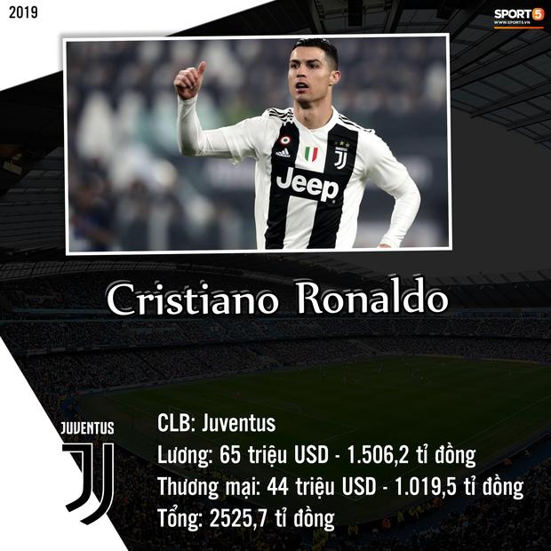 Top 10 cầu thủ kiếm tiền khủng nhất giới bóng đá trong năm 2019: Messi bỏ xa Ronaldo và Neymar - Ảnh 9.