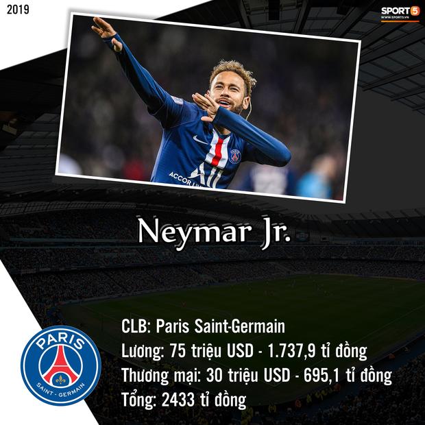Top 10 cầu thủ kiếm tiền khủng nhất giới bóng đá trong năm 2019: Messi bỏ xa Ronaldo và Neymar - Ảnh 8.