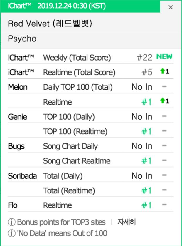 Comeback muộn màng nhưng Red Velvet hùng hổ vượt cả BLACKPINK và TWICE, sánh vai BTS giành All-kill quý giá, lập kỷ lục khủng tại iTunes Mỹ - Ảnh 2.
