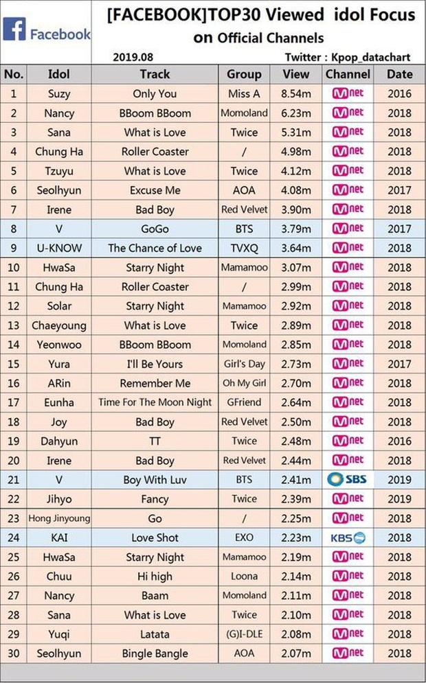 Không phải Chungha hay Jennie (BLACKPINK), Hwasa (MAMAMOO) vừa tài năng vừa chiếm trọn spotlight mọi lúc mọi nơi mới là nữ idol nổi bật nhất Kpop 2019 - Ảnh 20.