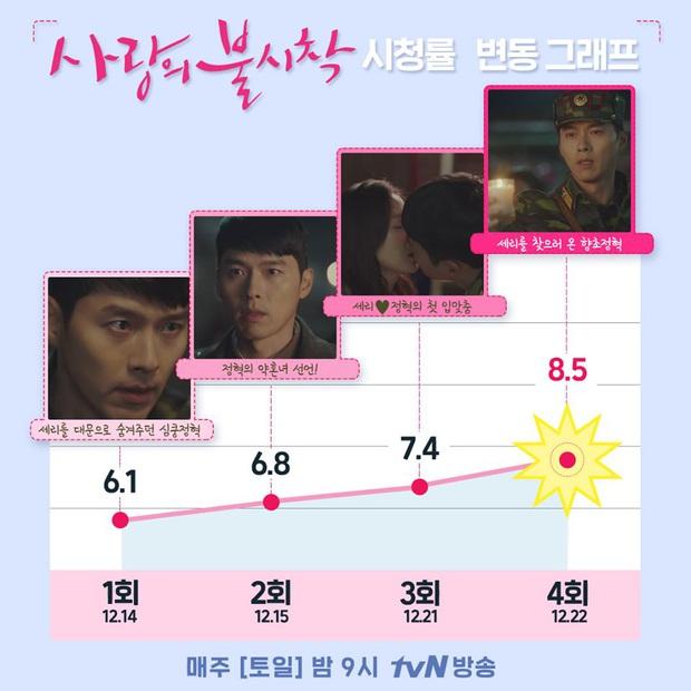 5 chiêu cưa đổ khán giả của Crash Landing on You: Có Hyun Bin - Son Ye Jin quá đỉnh thì không đu sao được! - Ảnh 1.