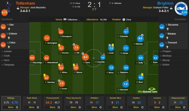 Không Son Heung-min, Tottenham nếm trải cơn mưa phùn lạnh giá, chật vật đánh bại đội bóng thuộc nửa cuối BXH - Ảnh 4.
