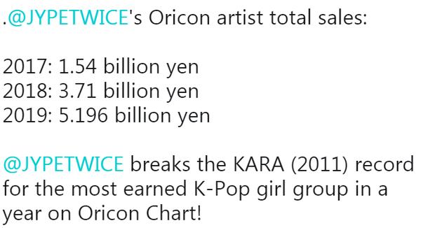 Thứ hạng nghệ sĩ Hàn trên Oricon 2019: TWICE vượt BTS và phá kỉ lục doanh thu của KARA, nhân tố mới đánh bại doanh số DBSK - Ảnh 3.