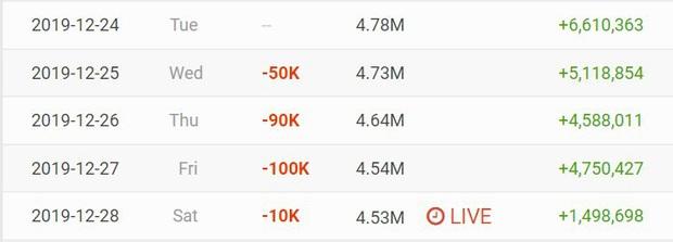 MV của Jack & K-ICM đạt lượng dislike khủng nhất lịch sử Vpop, kênh YouTube đã tụt 250 nghìn lượt đăng ký  - Ảnh 3.