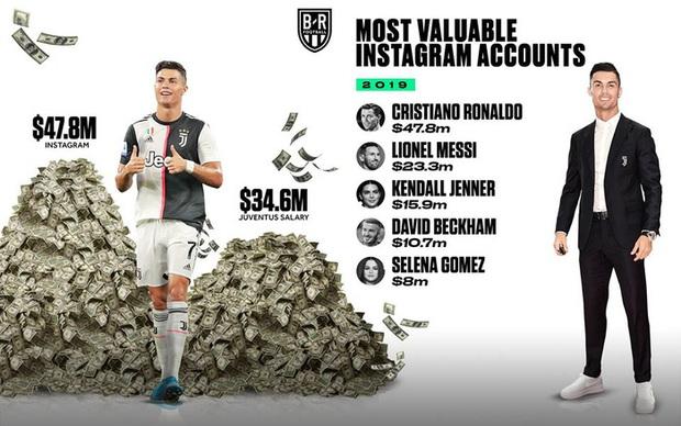 Top 5 tài khoản Instagram giá trị nhất thế giới năm 2019: Ronaldo cho siêu mẫu Kendall Jenner và David Beckham hít khói - Ảnh 1.