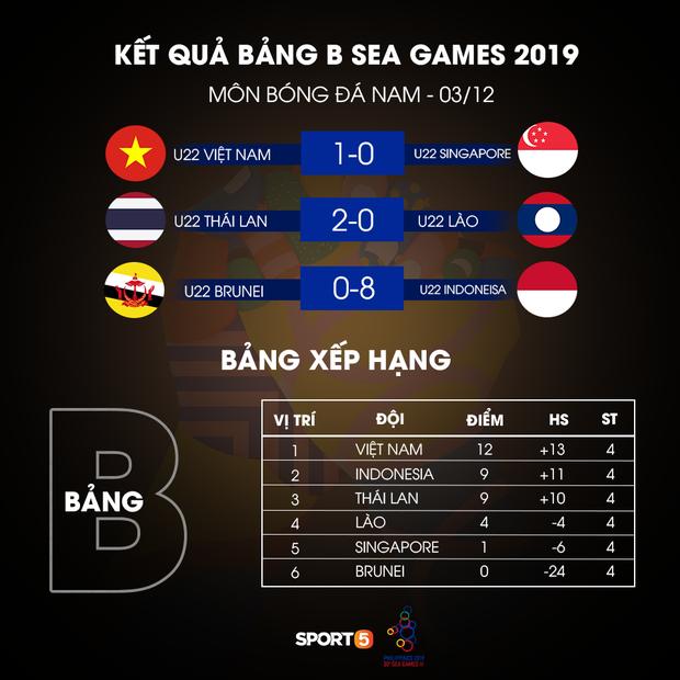SEA Games 30: Thắng tối thiểu Singapore, Việt Nam vẫn có nguy cơ bị loại - Ảnh 3.
