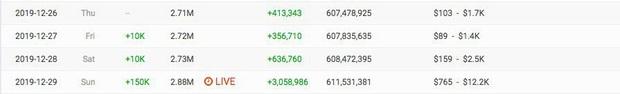 """Đạt Top 1 Trending chưa đủ, Jack còn khiến kênh Youtube của ViruSs tăng thêm hơn 150.000 lượt đăng kí trong chưa đầy 24 giờ """"hợp tác""""! - Ảnh 3."""