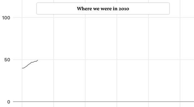 Câu chuyện 10 năm: Cả một thập kỷ khủng hoảng khí hậu thực sự đáng sợ, vậy mà loài người đã chẳng thể làm được gì - Ảnh 3.