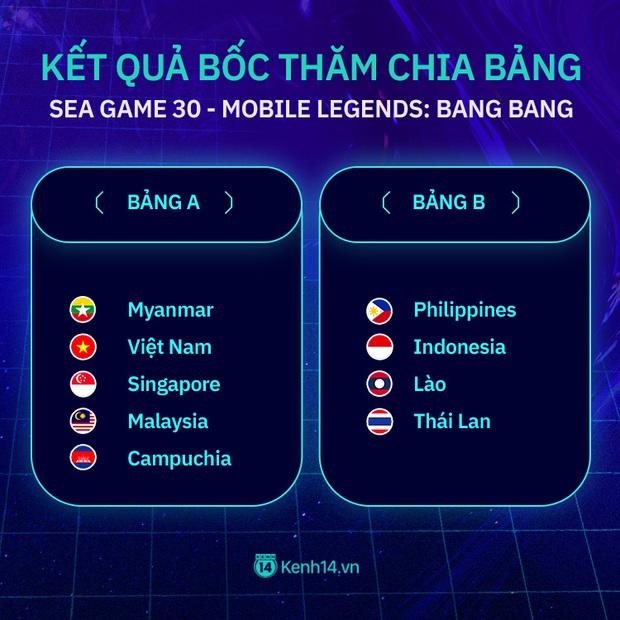 Kết quả bốc thăm chia bảng và lịch thi đấu chi tiết các môn Esports tại SEA Games 30 - Ảnh 1.