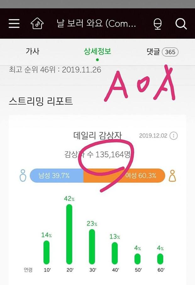 The Show bị tố gian lận kết quả khiến AOA mất chiến thắng vào tay Kang Daniel, fan hợp sức đòi lại công bằng - Ảnh 4.