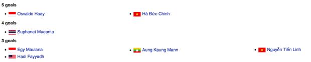 Từ nỗi thất vọng, nay Hà Đức Chinh đang tranh đua ngôi vua phá lưới SEA Games: Tiền đạo chủ lực Indonesia chiếm ngôi trong 12 phút rồi phải san sẻ cho Chinh đen - Ảnh 1.