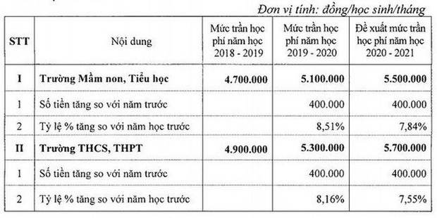 Trường THPT chất lượng cao tại Hà Nội sẽ thu học phí 5,7 triệu đồng/tháng vào năm học 2021-2020 - Ảnh 1.