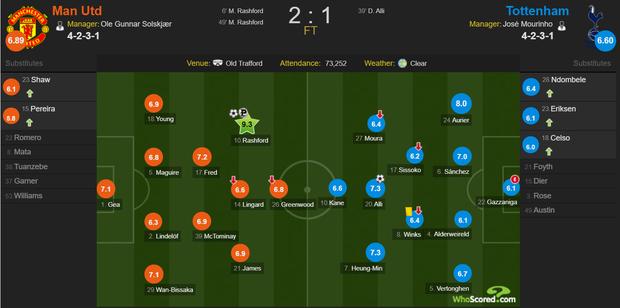 Son Heung-min hoàn toàn vô hại, Tottenham Hotspur đầu hàng trước Man Utd tại Old Trafford - Ảnh 12.