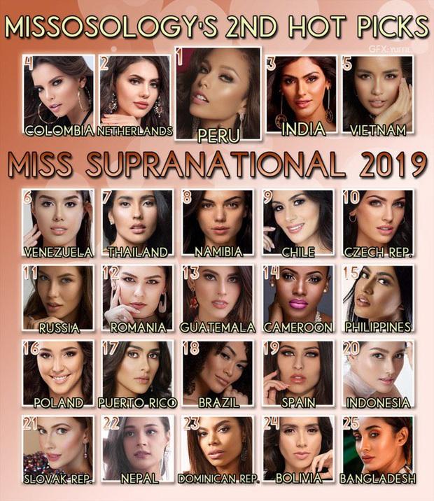 Ngọc Châu đang đứng vị trí nào trong BXH Missosology trước thềm chung kết Miss Supranational 2019? - Ảnh 2.