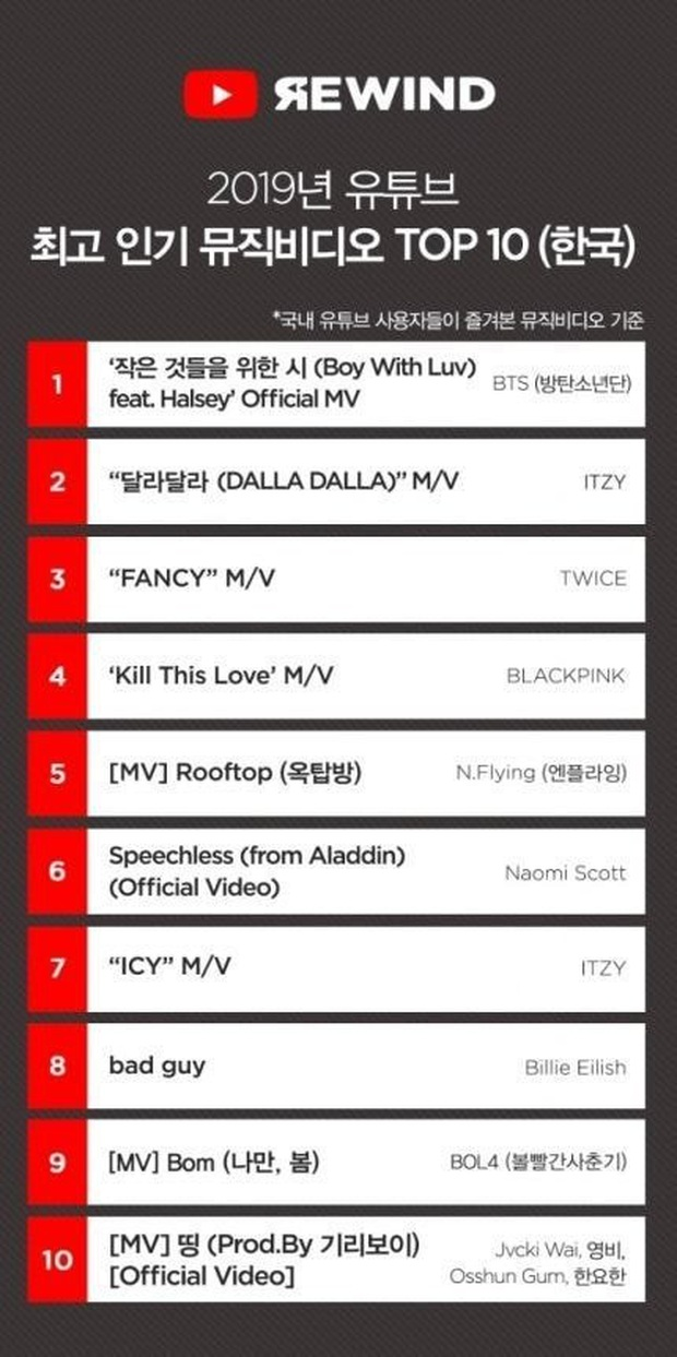 10 MV 2019 được xem nhiều nhất trên YouTube ở Hàn Quốc: SM mất dạng, YG lép vế trước JYP và Bighit, 2 nghệ sĩ US-UK góp mặt - Ảnh 1.