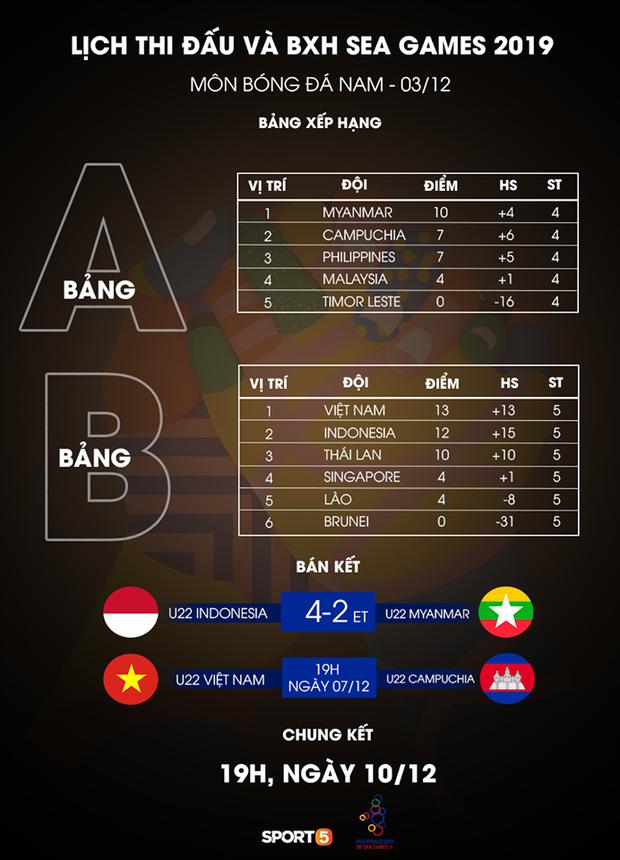 U22 Indonesia 4-2 U22 Myanmar: Đánh bại Myanmar, Indonesia hẹn Việt Nam tại trận chung kết SEA Games 30 - Ảnh 4.