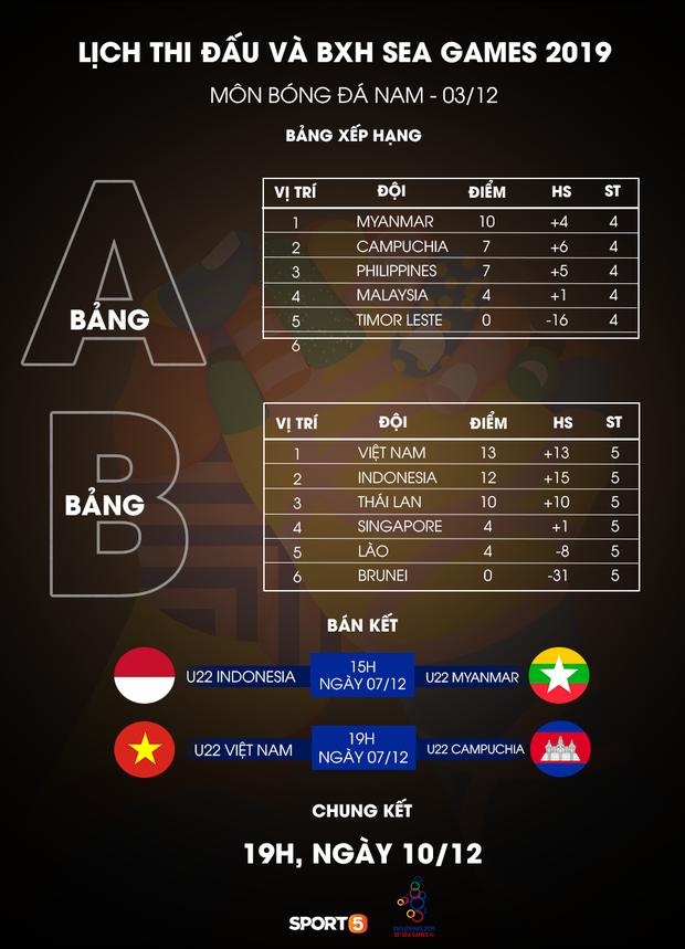 Lịch thi đấu SEA Games 30 ngày 7/12: Chờ Thầy Park cùng U22 Việt Nam giải mã ẩn số Campuchia - Ảnh 2.