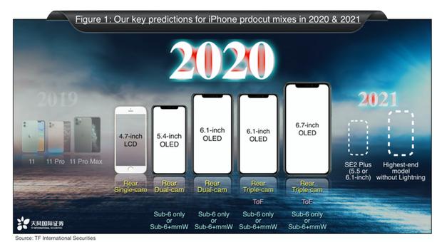 Sắp có iPhone 9 ra mắt thay cho iPhone SE 2, lộn ngược thứ tự từ iPhone 11? - Ảnh 1.