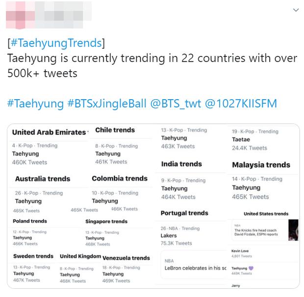 Đúng chuẩn đẹp trai toàn cầu, V (BTS) thống trị luôn top trending Mỹ và 22 nước sau concert iHeart Jingle Ball chỉ nhờ... mái tóc xoăn - Ảnh 4.