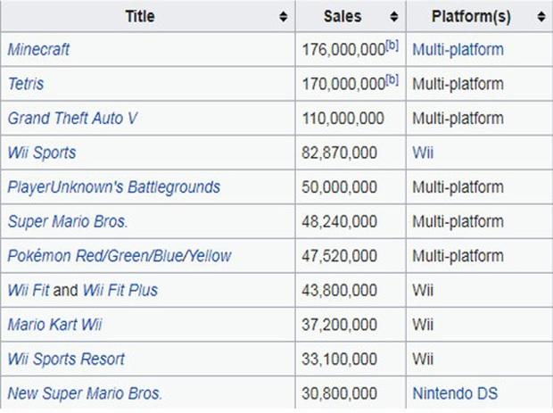 Tựa game 10 năm tuổi Minecraft sẽ khiến bạn bất ngờ vì có hơn 100 tỷ view trên YouTube - Ảnh 2.
