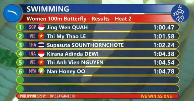 SEA Games ngày 9/12: Đoàn thể thao Việt Nam tiếp tục giành thêm cơn mưa vàng - Ảnh 35.