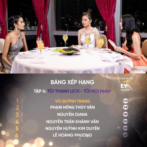Tân Hoa hậu Khánh Vân trên show thực tế: Chưa dẫn đầu lần nào nhưng cũng không bao giờ rớt khỏi top 20 - Ảnh 8.