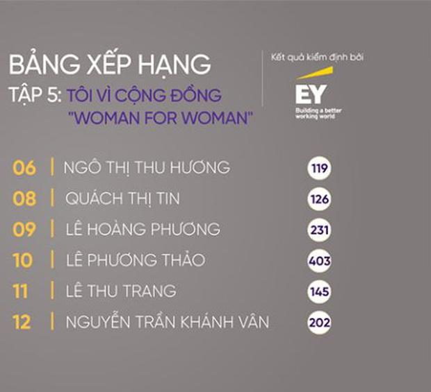 Tân Hoa hậu Khánh Vân trên show thực tế: Chưa dẫn đầu lần nào nhưng cũng không bao giờ rớt khỏi top 20 - Ảnh 10.