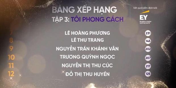 Tân Hoa hậu Khánh Vân trên show thực tế: Chưa dẫn đầu lần nào nhưng cũng không bao giờ rớt khỏi top 20 - Ảnh 6.
